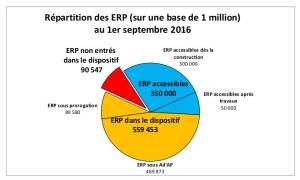 camembert_repartition_erp_-dispositif-adap