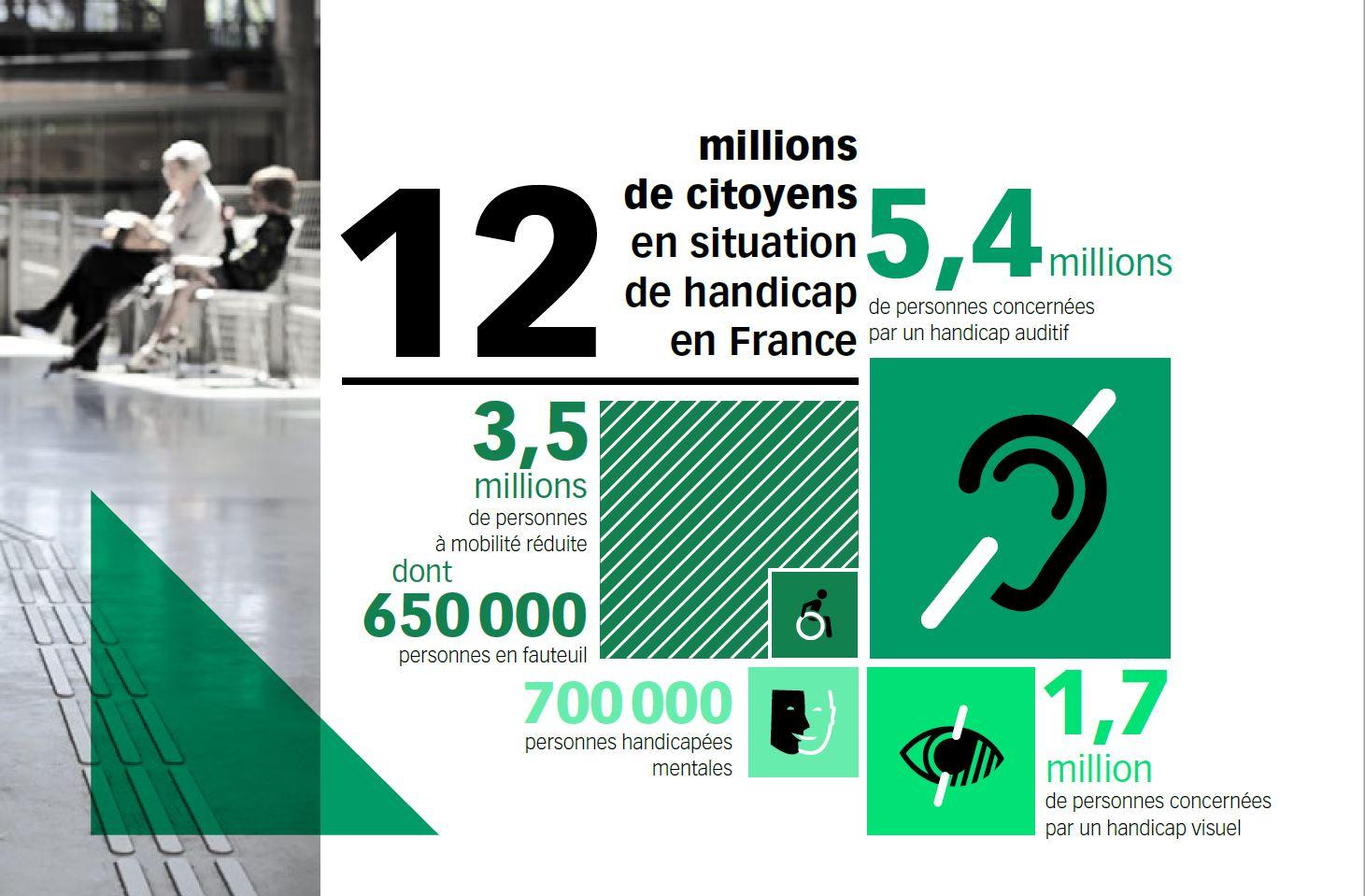 les chiffres du handicap en France et dans le monde