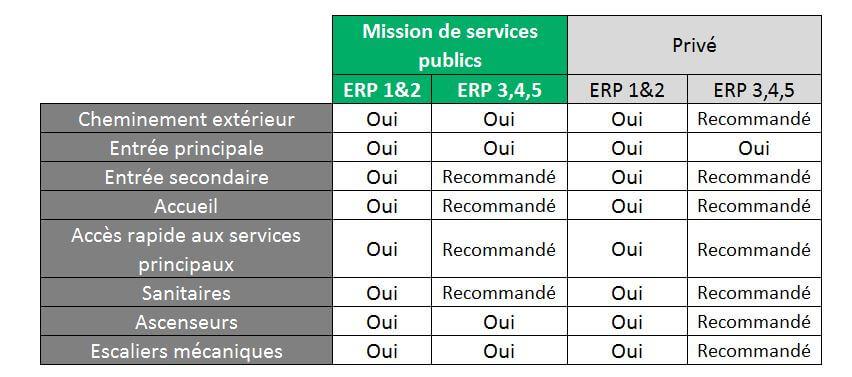 NF P96-105, recommandations pour le doublage sonore selon les typologies d'ERP